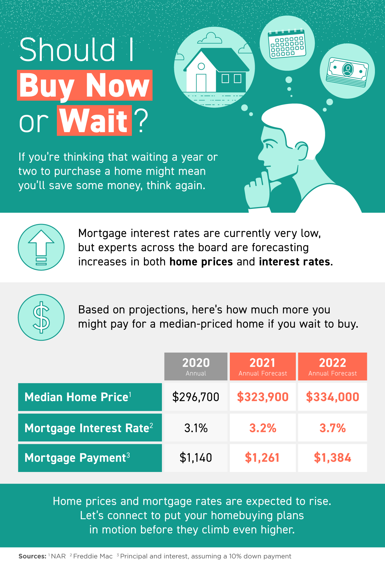Should I Buy Now or Wait? [INFOGRAPHIC]   Simplifying The Market